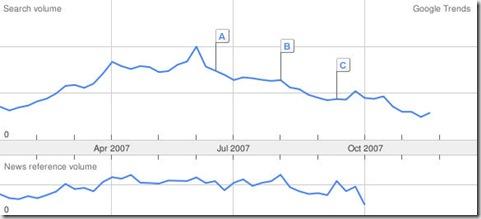 baseball trend 2007