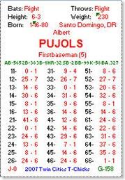 pujolscard